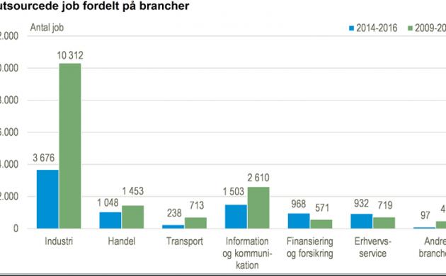 Датские компании разуверились в аутсорсинге и предпочитают работать с местными кадрами