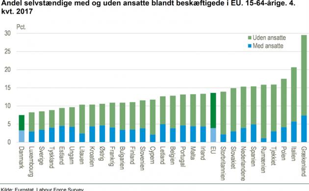 В Дании самая низкая в Европе доля самозанятых людей