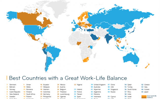 Denmark Has Best Work Life Balance For Expats In The World